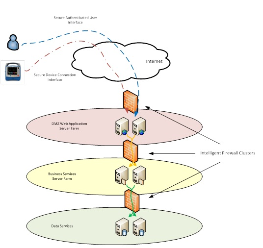Logical Data Flow Diagram resized 600