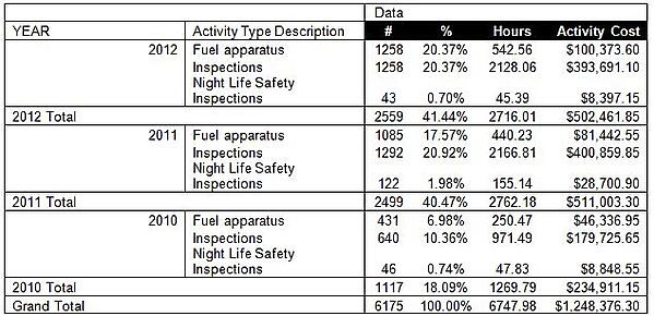 Figure 2 Tukwila Fire Dept. Inspection Data