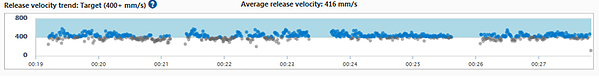 the new CPR Performance Summary in CaseReview with release velocity metrics