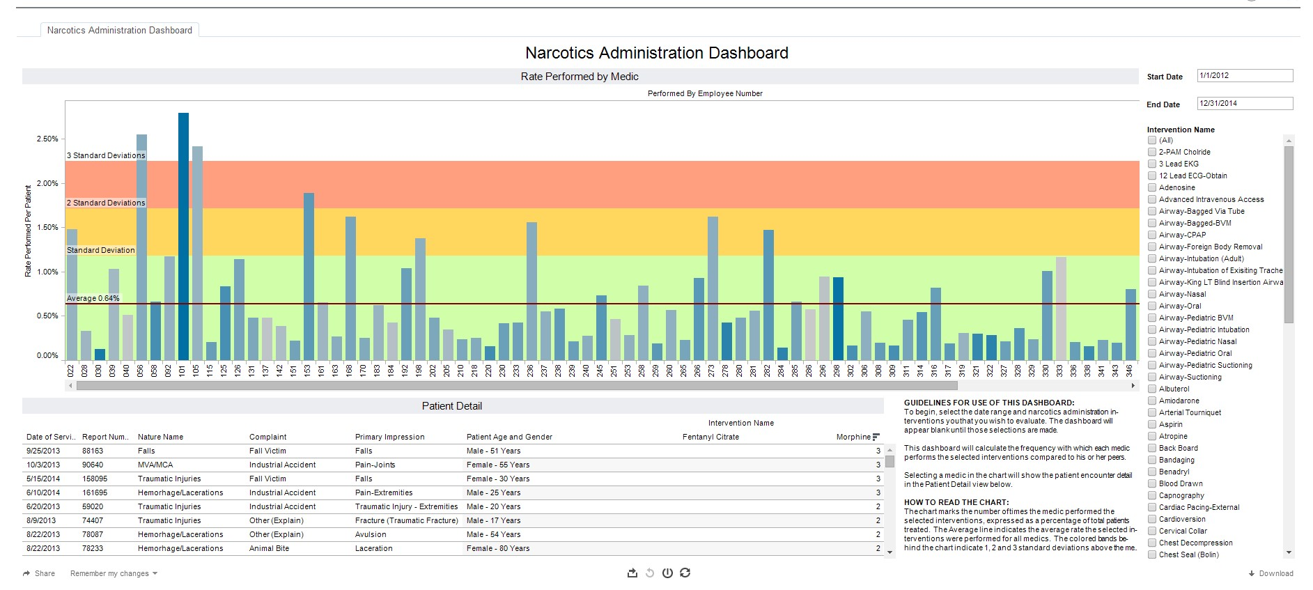 6 Dashboards to Improve Clinical Outcomes