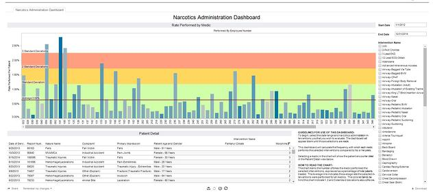 Narcotics Admin Dashboards