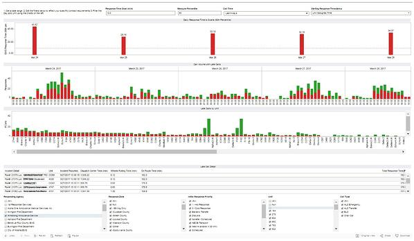 Emergency Response Time Dashboard