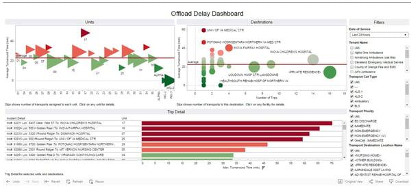 Offload Delay Dashboard