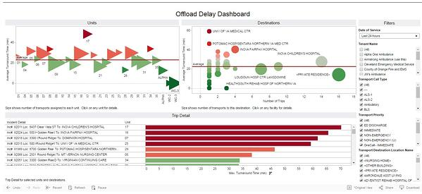 Offload Delay Dashboard