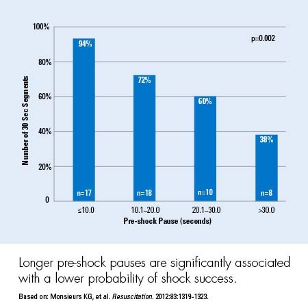 a bar chart of longer pre-shock pauses for chest compression fraction
