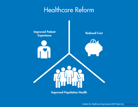 Healthcare reform includes improved patient experience, reduce cost and improved population health.