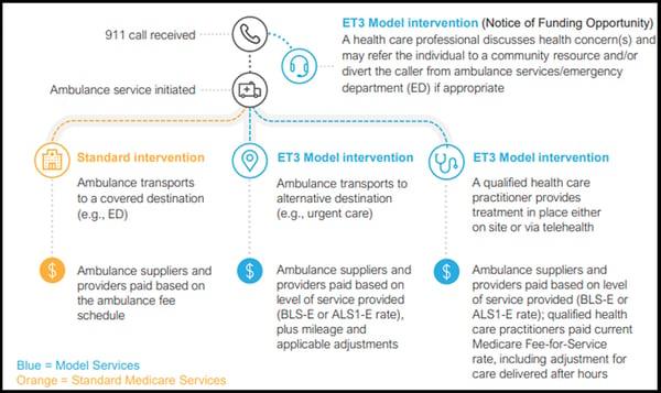 ET3 Model