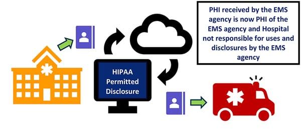 HIPAA Permitted Disclosure