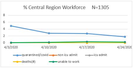 Central Region Workforce