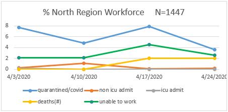 North Region Workforce