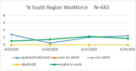 South Region Workforce